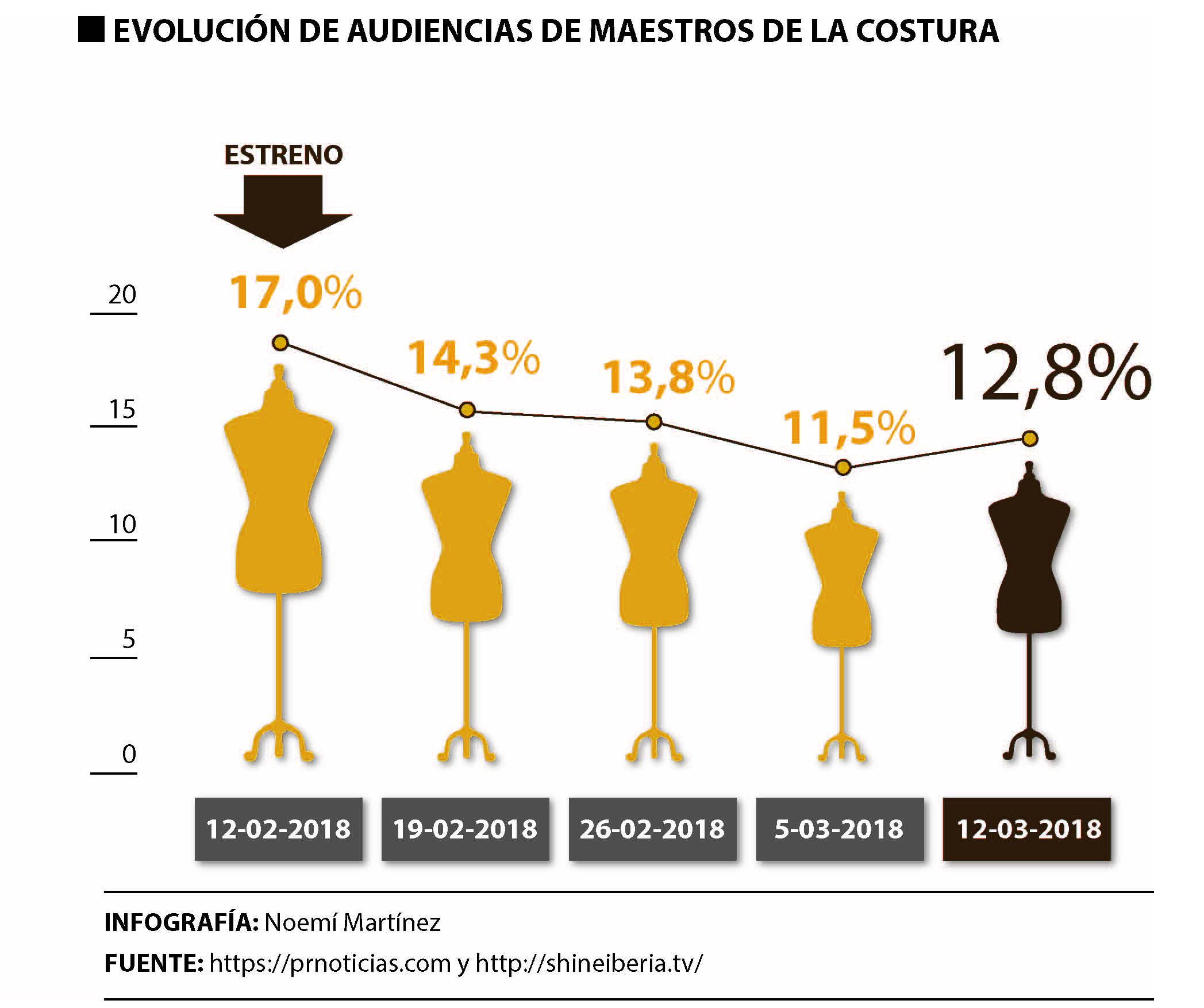 Maestros de la Costura, de RTVE, recupera audiencia en su quinto programa